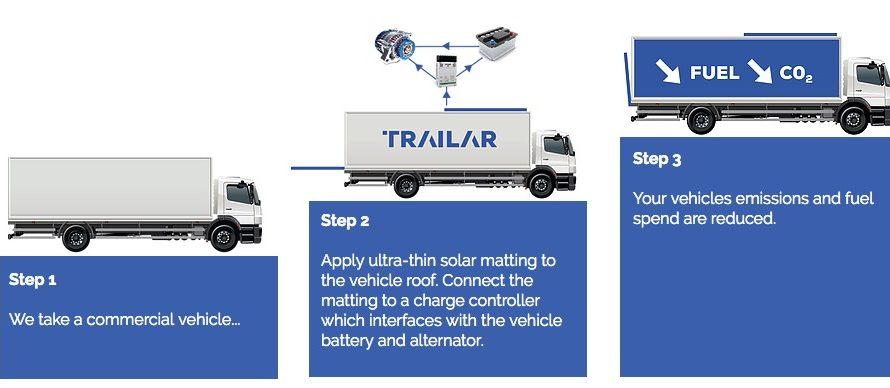 ~MiaSole,ミアソレ社,車両用ソーラー発電でTRAILAR社と提携